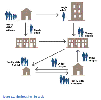 Housing Life Cycle